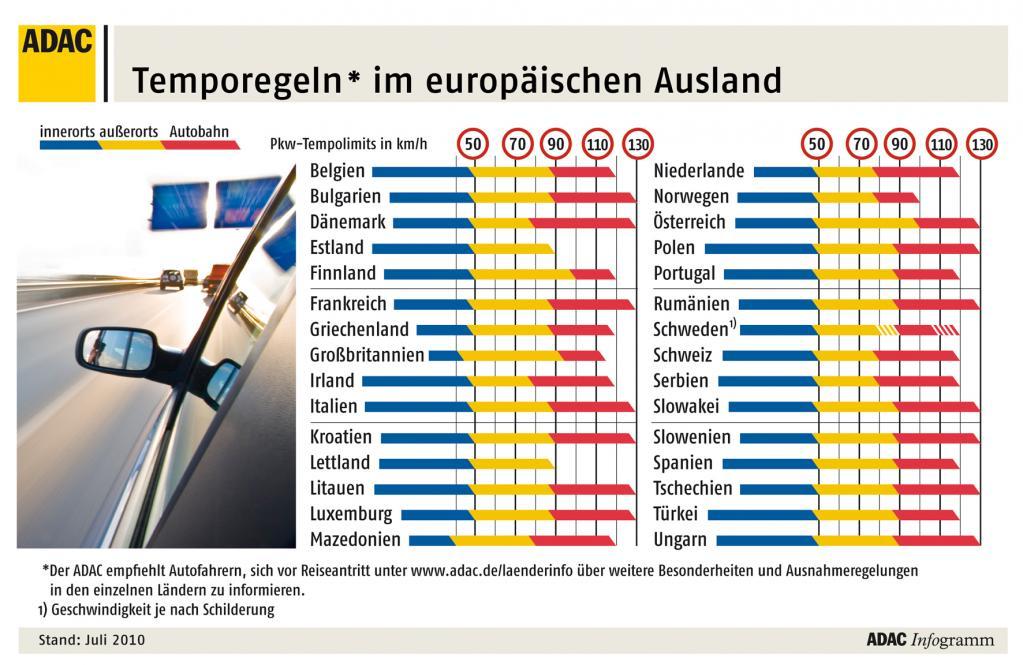 ADAC informiert über europäische Tempolimits