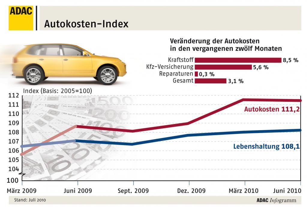 ADAC veröffentlicht Kraftfahrer-Preisindex Sommer 2010