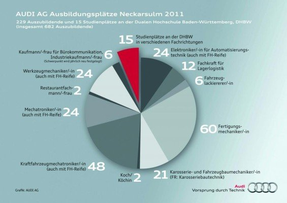 Audi informiert über Ausbildung 2011