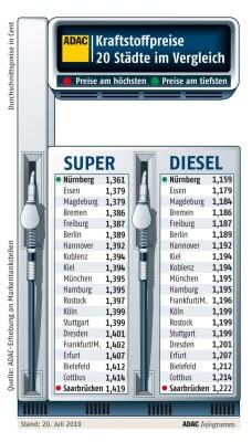 Kraftstoffpreise im Städtevergleich: Nürnberg top, Saarbrücken flop