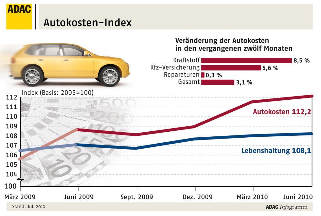 Kraftstoffpreise treiben Mobilitätskosten hoch