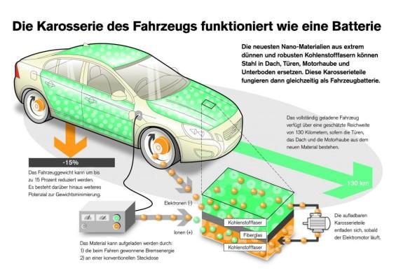 Elektro-Zukunft - Karosserie wird zur Batterie