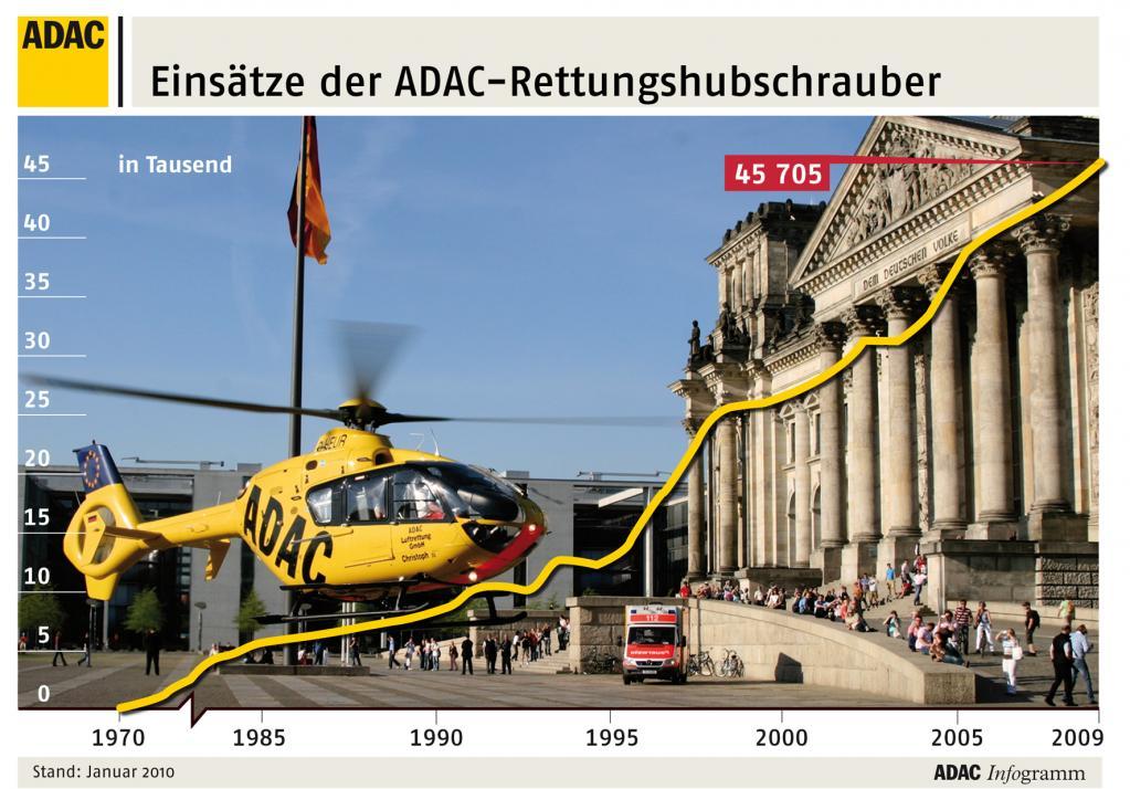 ADAC startete vor 40 Jahren die Luftrettung