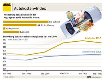 Autokosten-Index: Autokosten laufen Lebenshaltungskosten davon