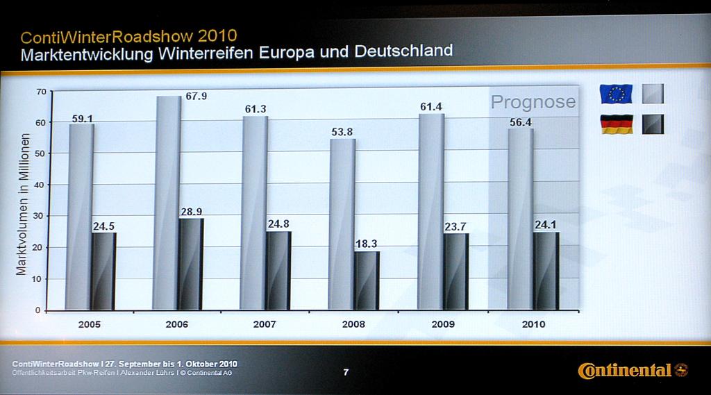 So sieht laut Continental die Winterreifen-Marktentwicklung für Europa und Deutschland aus.