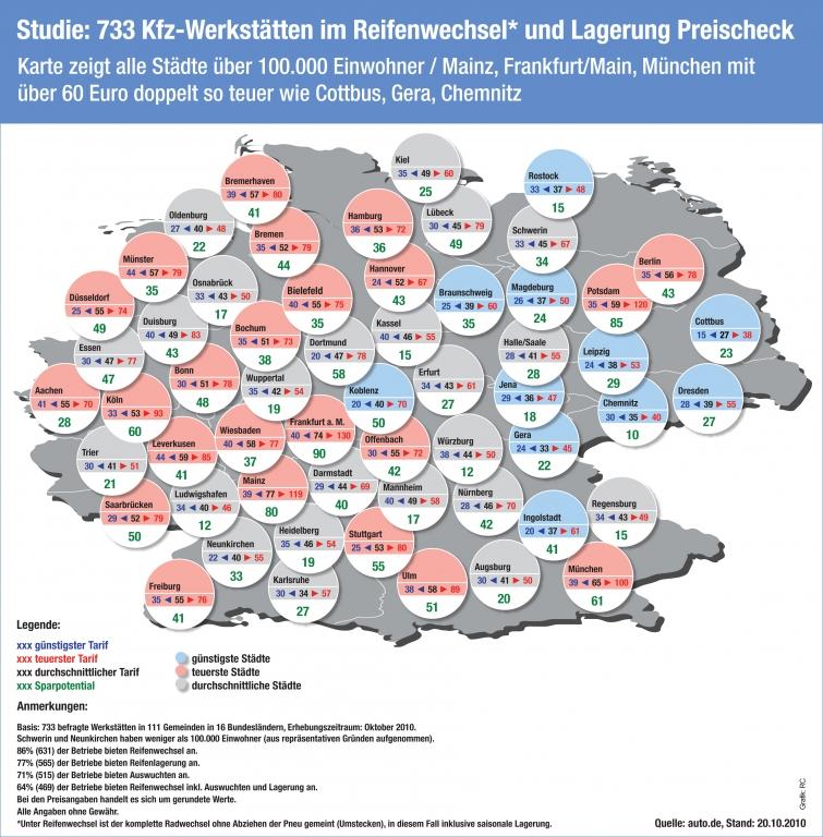 auto.de-Studie: 733 Kfz-Werkstätten im Winterreifen-Preischeck / Reifenwechsel kostet 4 bis 80 Euro / Jede 6. Werkstatt zockt ab