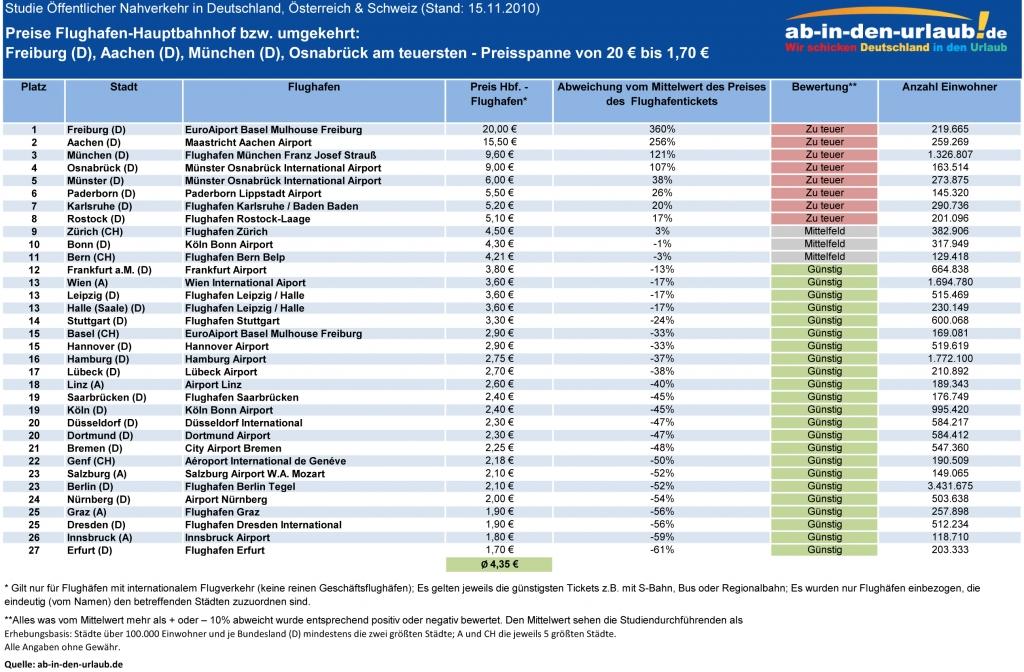 93-Städte-Studie Öffentlicher Nahverkehr in Deutschland, Österreich & Schweiz