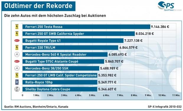 Grafik: Oldtimer - Die zehn teuersten Autos