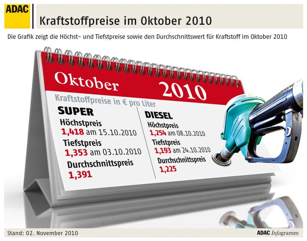 Kraftstoffpreise im Oktober gestiegen