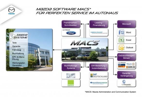 25 Jahre Management-System von Mazda
