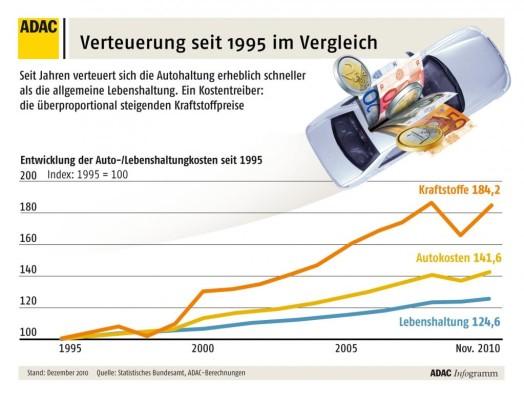 ADAC: 2010 war für Autofahrer das bislang teuerste Jahr