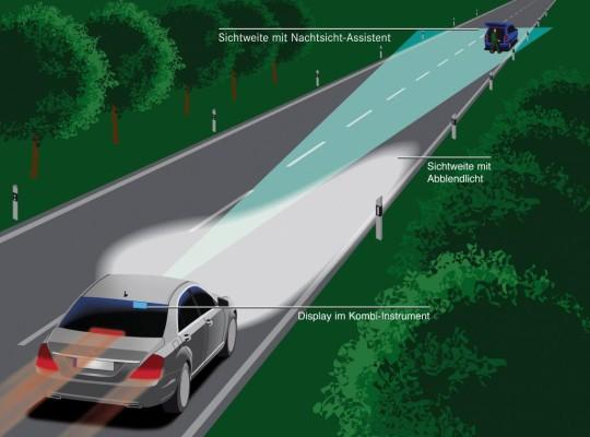 Daimler entwickelt den Nachtsicht-Assistenten