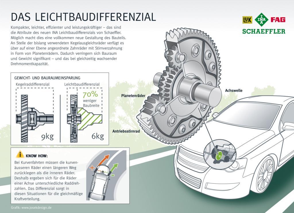 Leichtbaudifferenzial von Schaeffler.