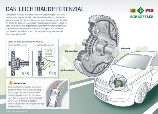 Schaeffler entwickelt kompaktes Leichtbaudifferenzial