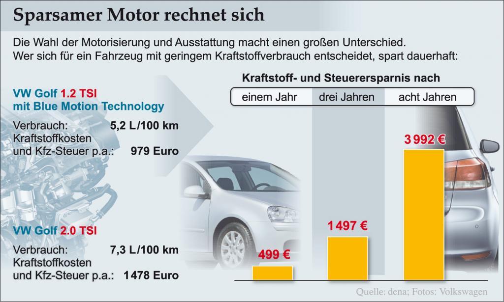 Verglichen wurden zwei unterschiedliche Motoren des VW Golf