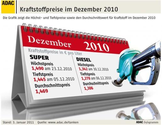 ADAC: Benzin so teuer wie nie zuvor