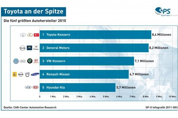 Grafik: Die fünf größten Autohersteller der Welt - Toyota an der Spitze - VW auf Rang drei