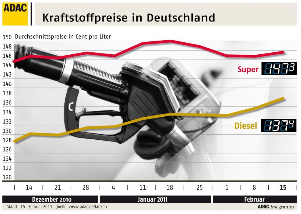 ADAC: Diesel nur noch 9,9 Cent günstiger als Benzin