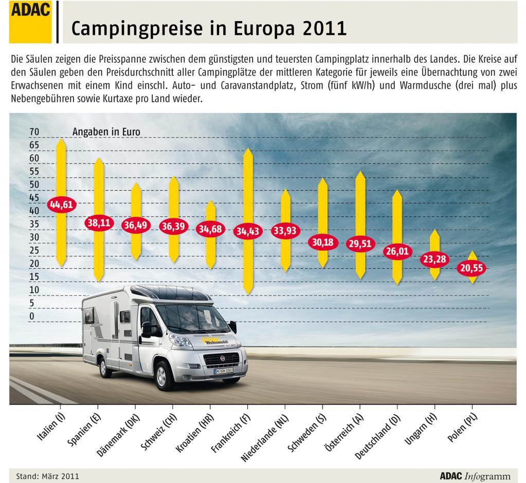 ADAC vergleicht Campingpreise in Europa