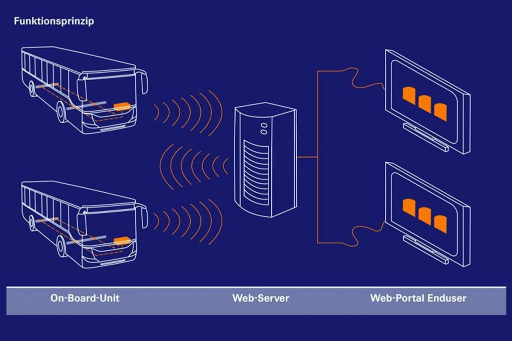 Für die Kommunikation zwischen Fahrzeug und Hauptquartier kommen moderne Webserver zum Einsatz. Auch die dafür benötigte Software soll es bei ZF bald online geben.