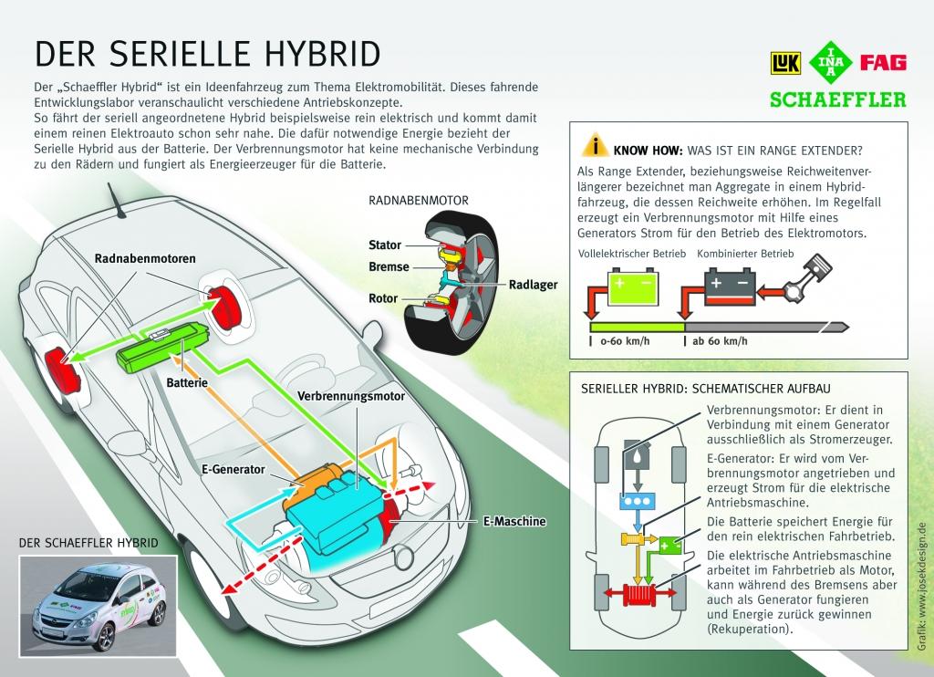 Schaeffler bei Elektromobilität breit aufgestellt