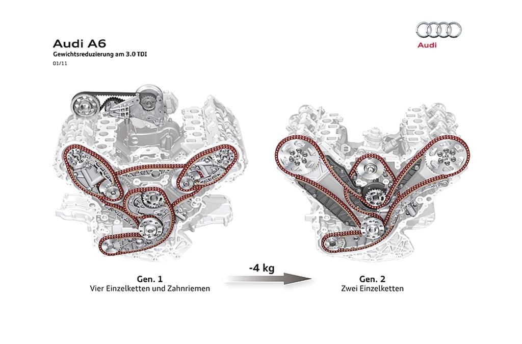 Schematische Darstellung der Gewichtsreduzierung bei Audis 3,0-Liter-A6-Turbodiesel.