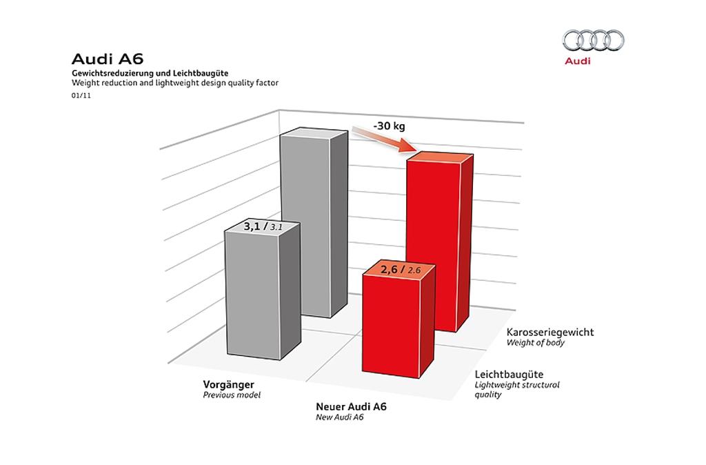 Schematische Darstellung der Gewichtsreduzierung und Güte des Leichtbaus beim neuen A6.
