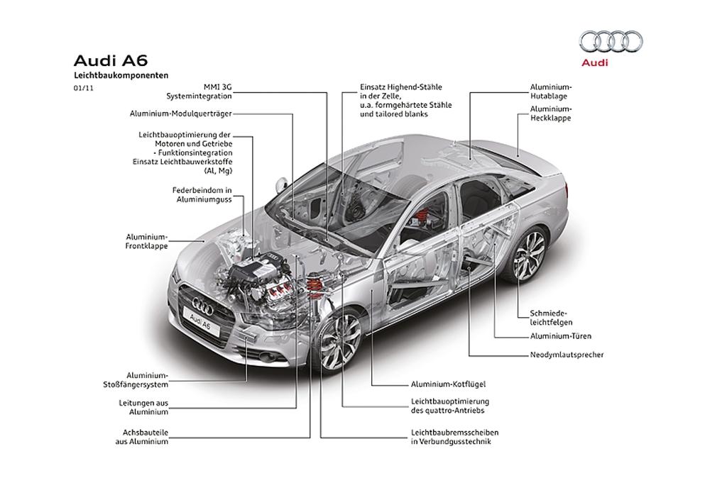 Schematische Darstellung der Leichtbau-Komponenten im neuen A6.