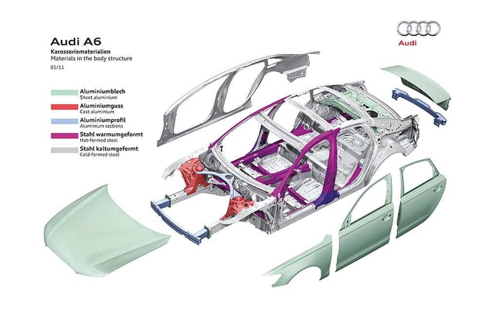 Schematische Darstellung der verwendeten Karosseriematerialien beim neuen A6.