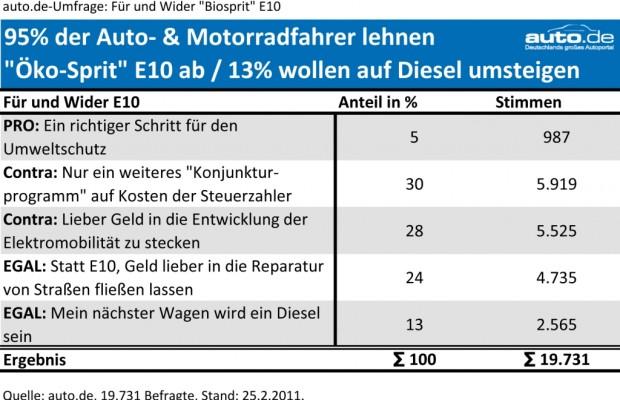 auto.de-Umfrage: Ökosprit E10 lehnen 95% der Deutschen ab / 20.000 Teilnehmer
