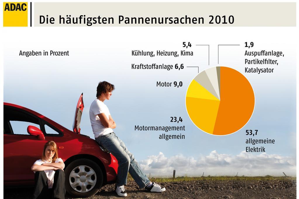 Achillesferse Elektrik: Die meisten Autos sind im vergangenen Jahr wegen Problemen mit der Batterie oder der Fahrzeugelektronik ausgefallen.