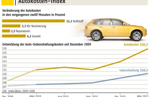 Autokosten steigen stärker als Lebenshaltungskosten