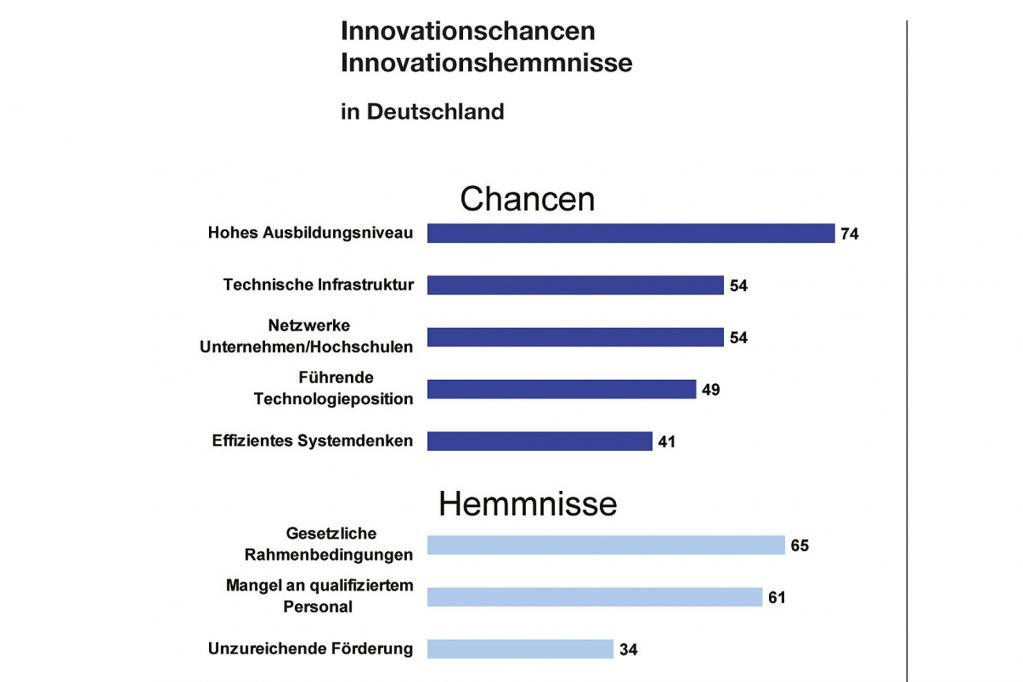 Zwar beurteilt die Mehrheit der Befragten die Qualität der deutschen Ingenieurs-Ausbildung äußerst positiv, allerdings fürchten 61 Prozent, dass der Mangel an qualifiziertem Personal sich zu einem Standortnachteil entwickeln könnte.