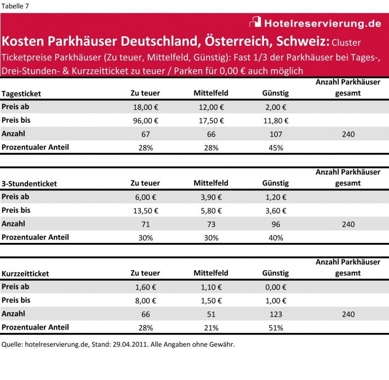106 Städte-Parkhaus-Studie: Bis zu 96 € für ein Tagesticket, 3,40 € für Kurzzeitparken / Wer nicht aufpasst, zahlt kräftig drauf