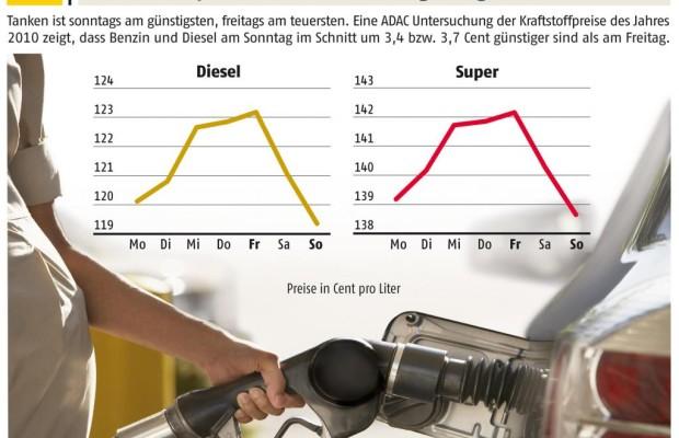 ADAC fordert mehr Wettbewerb auf dem Kraftstoffmarkt