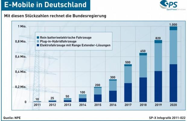 Grafik: E-Mobile in Deutschland - Der Weg zur Million