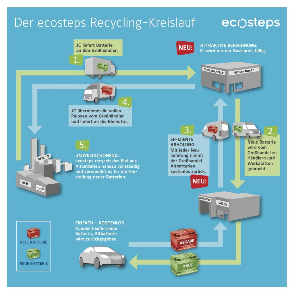 Im Recycling Kreislauf von Johnson Controls wird nahezu 100% des Bleis aus Alt-Batterien recycelt und in den Wirtschaftskreislauf zurückführt. Das schützt langfristig die natürlichen Ressourcen und die Umwelt.