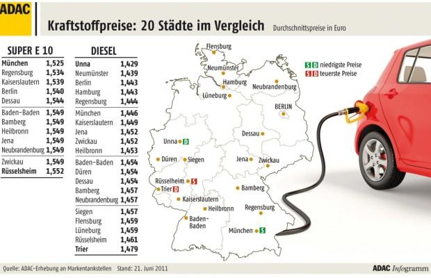 ADAC: Dieselkraftstoff zu teuer