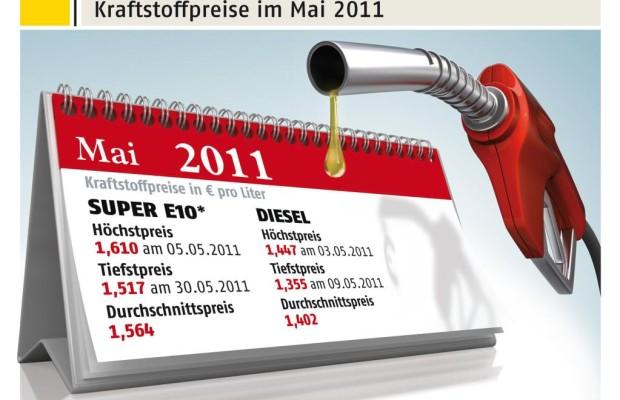 ADAC: Leichte Preiserholung nur für Dieselfahrer