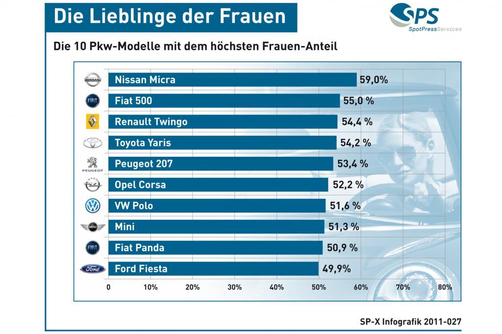 Grafik: Die Pkw-Modelle mit dem höchsten Frauen-Anteil - Die Lieblinge der Frauen