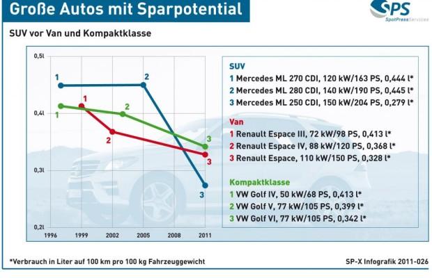 Grafik: Sparpotential - Dicke vorne