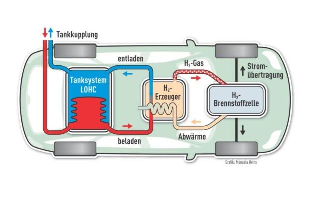 Neuer Kraftstoff für Elektroautos - Der Strom kommt aus der Zapfpistole