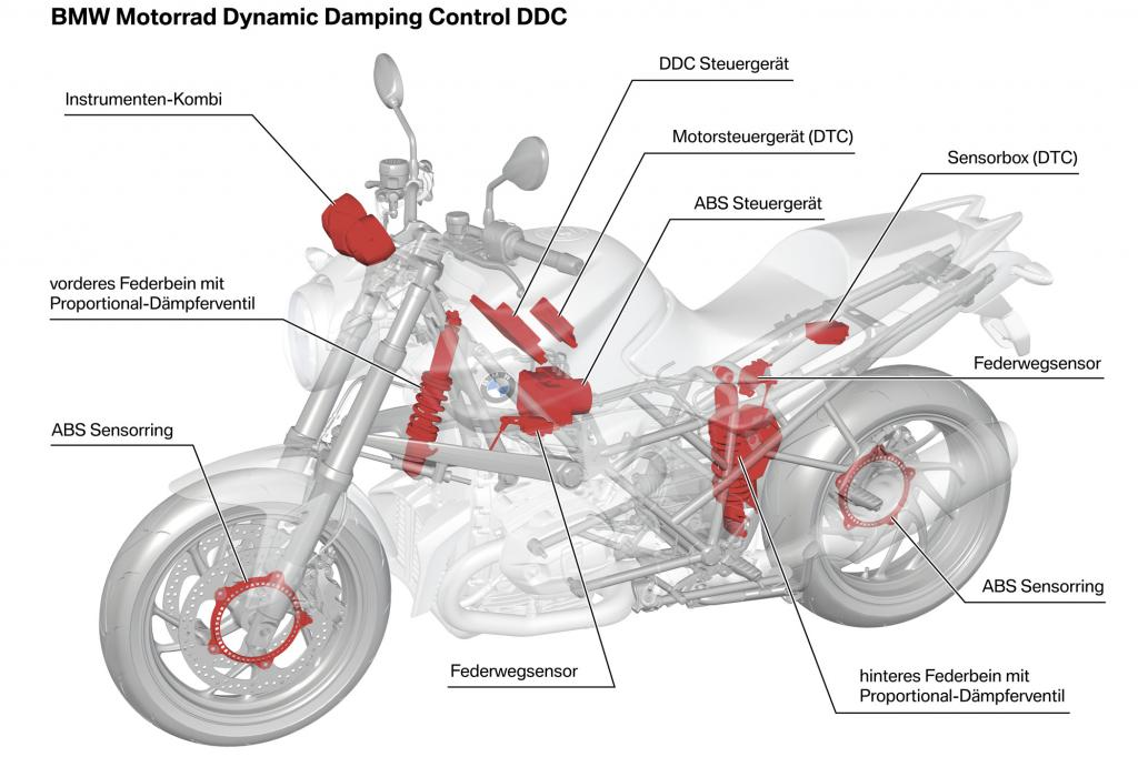 Das DTC mit seinen einzelnen Bauteilen