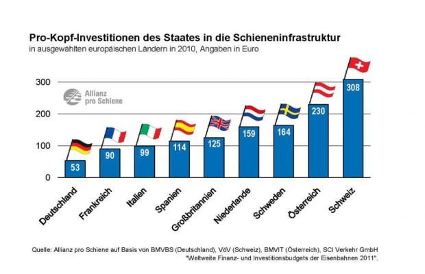 Forderung: Deutschland muss mehr in Schienennetz investieren