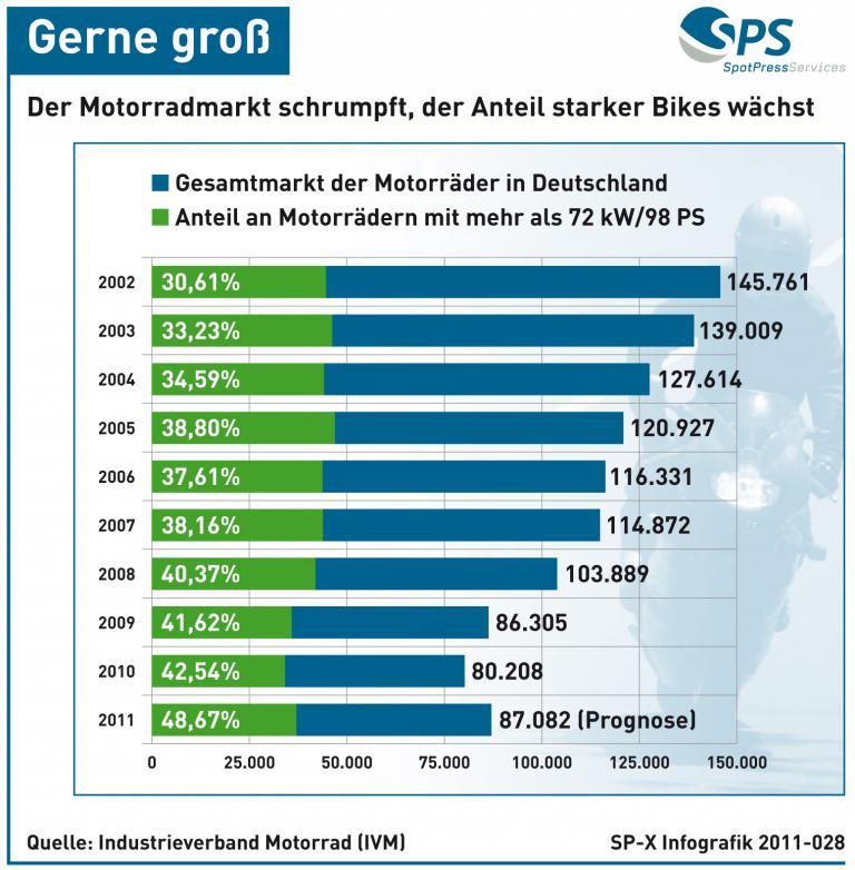Grafik: Gerne groß - Der Motorradmarkt schrumpft, aber der Anteil starker Bikes wächst