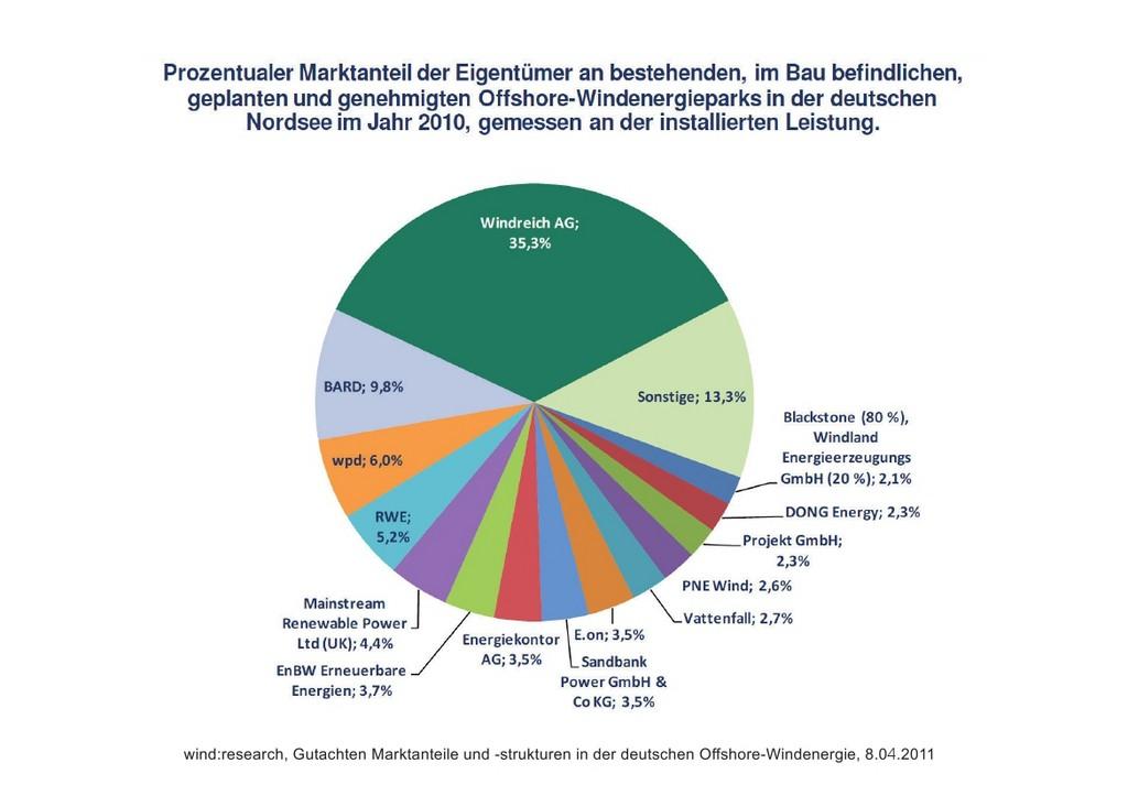 Prozentualer Marktanteil bei den Windkraftanlagen.