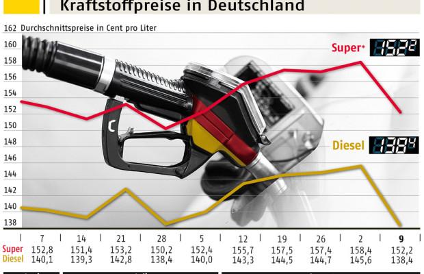 ADAC: Rückgang der Kraftstoffpreise könnte deutlicher ausfallen