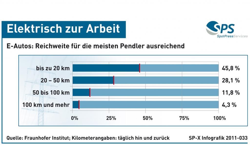 Grafik: Elektrisch zur Arbeit - Reichweite von E-Autos für die meisten Pendler ausreichend