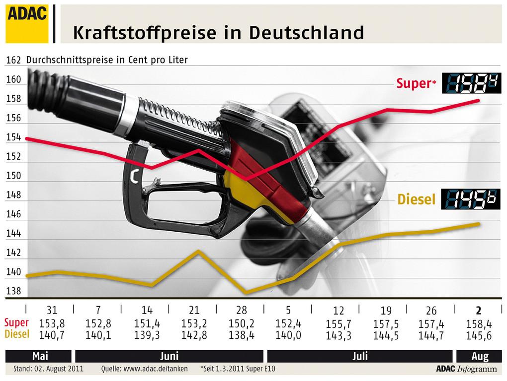 Kraftstoffpreise in Deutschland erneut gestiegen