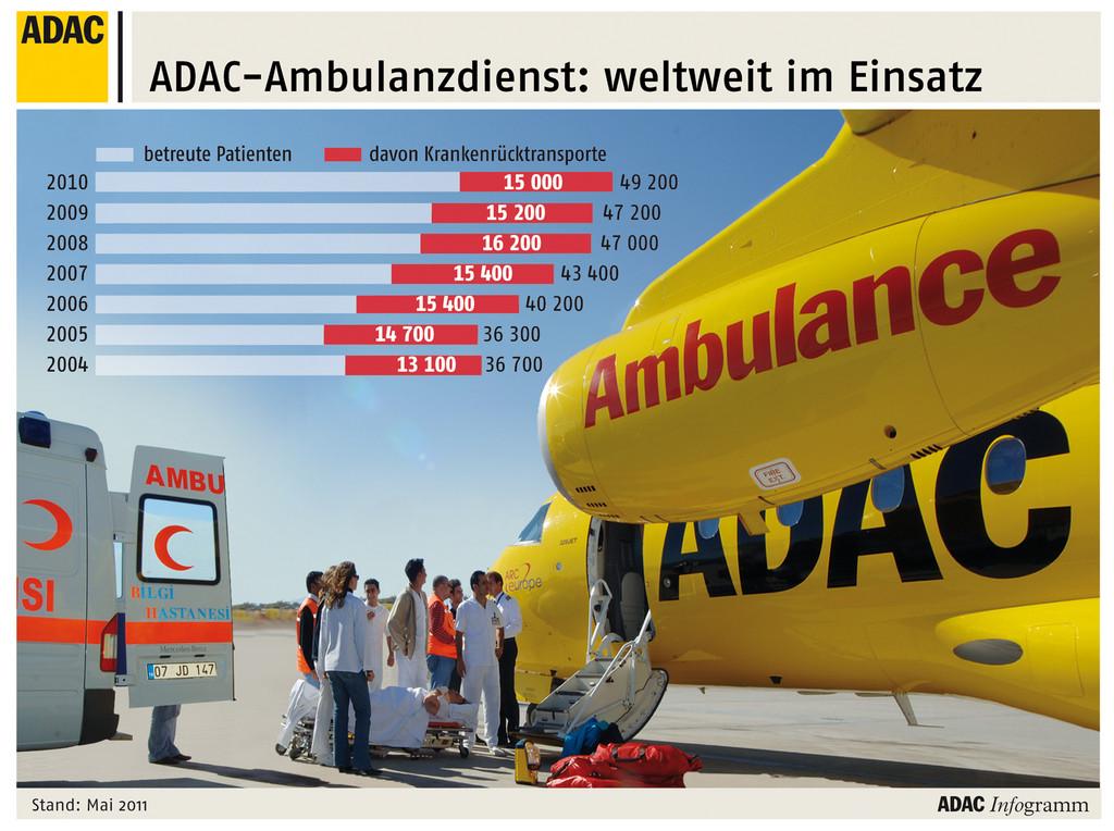 Krankenrücktransport nach einem Busunglück in der Türkei.